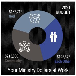 Your Ministry Dollars at Work